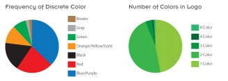 2010 Fortune 100 logos broken down by hue and color count.