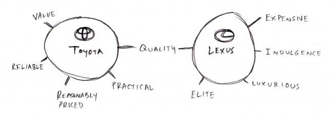 Toyota / Lexus brand values